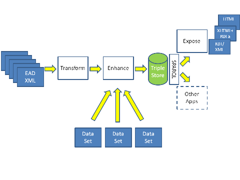 Diagram showing process of transforming EAD to RDF and exposing as Linked Data (1)