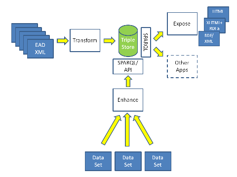 Diagram showing process of transforming EAD to RDF and exposing as Linked Data